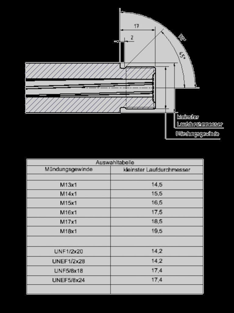 Gewinde-Tabelle